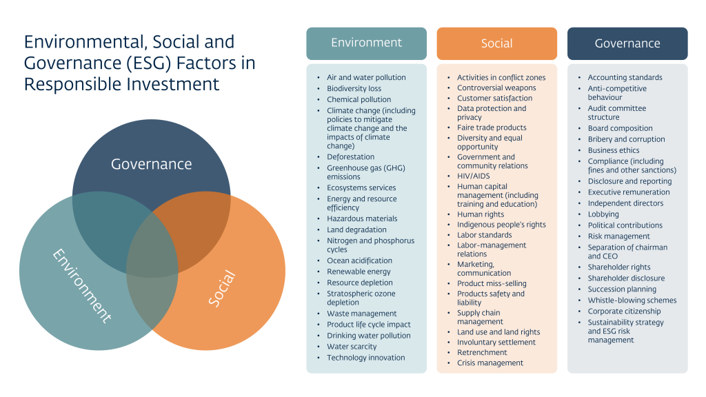 graphic showing factors influencing environmental social governance for investment funds