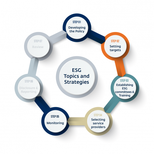 Responsible Investment and Ownership Tool-Step 5